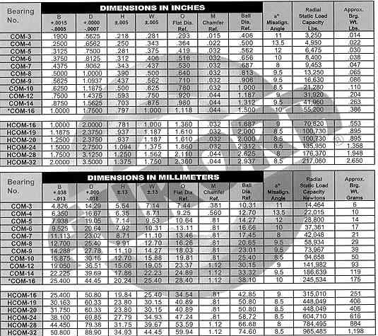 rod size chart